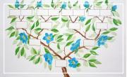 Création d'arbres généalogiques subjectifs